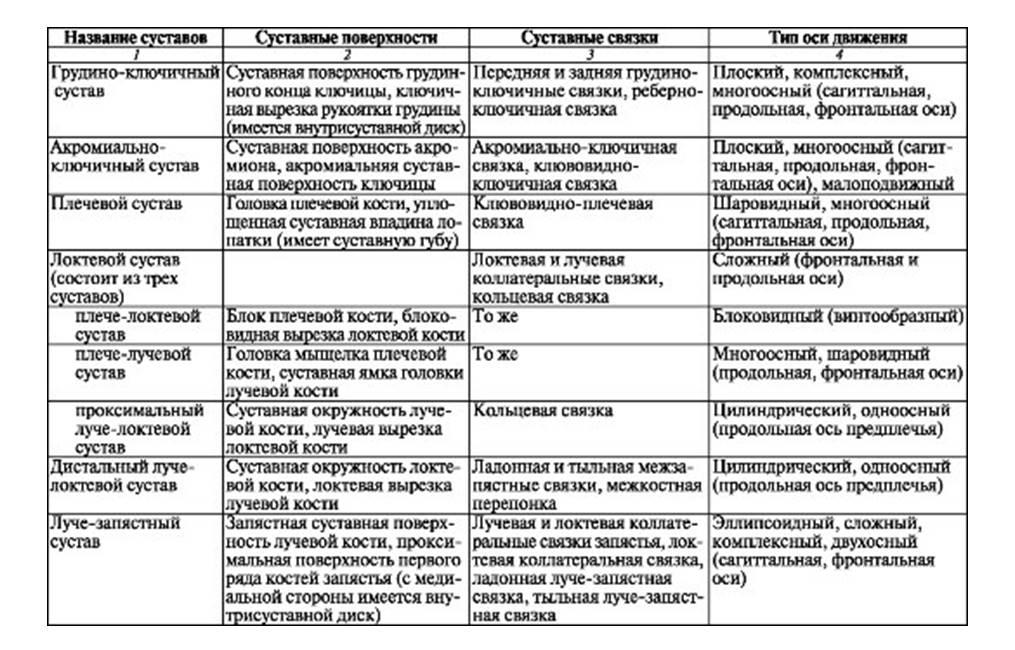 Основные суставы конечностей таблица изменение в тазобедренных суставах у детей