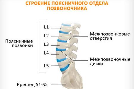 Лечение остеохондроза поясничного отдела 1 степени